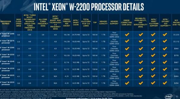 英特尔宣布新的至强W-2200系列处理器