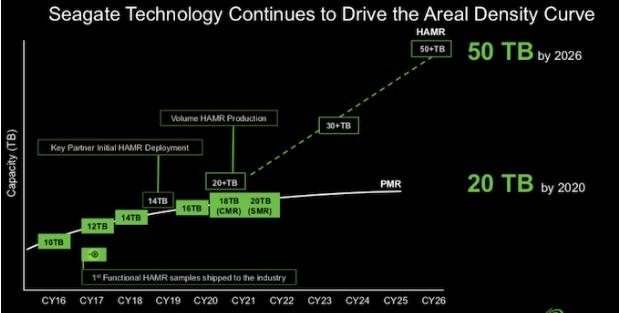 希捷计划在2020年发布18TB和20TB HDD