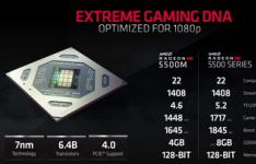 AMD Radeon Pro 5500M的首个Geekbench Metal列表现已上市