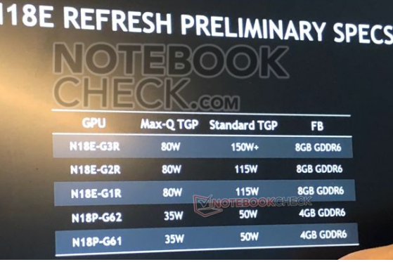 Nvidia Super GPU明年有望登陆移动市场