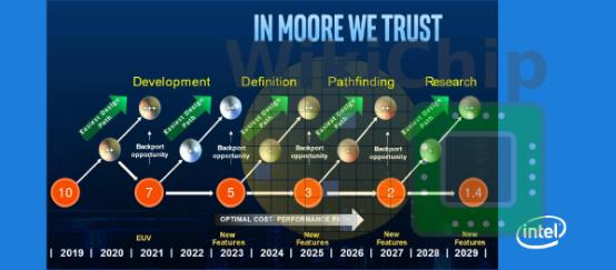 英特尔工艺路线图显示2029年将达到1.4纳米制程