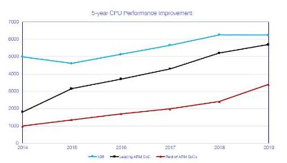 数据中心CPU启动Nuvia将设计自定义Arm架构