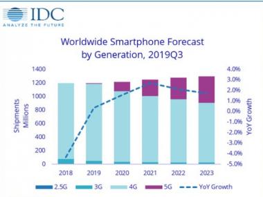 2月全球智能手机销量下降38%