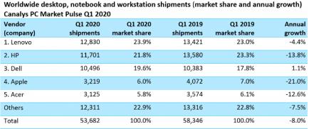 台式机与笔记本电脑和工作站市场下降8%