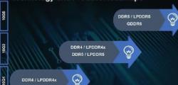合肥长鑫公司去年9月份宣布量产国内DDR4内存芯片