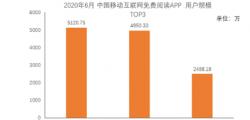 国内权威第三方数据机构QuestMobile发布了中国移动互联网2020半年大报告