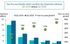 由于对更大屏幕的需求激增 平板电脑市场增长了26%