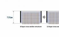 推出三星12层3DTSV芯片封装技术